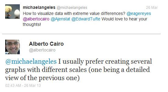 Alberto Cairo Comments