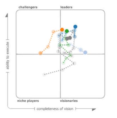 Magic Quadrant – Michael Sandberg's Data Visualization Blog