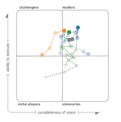 Gartner Magic Quadrant in Tableau Public