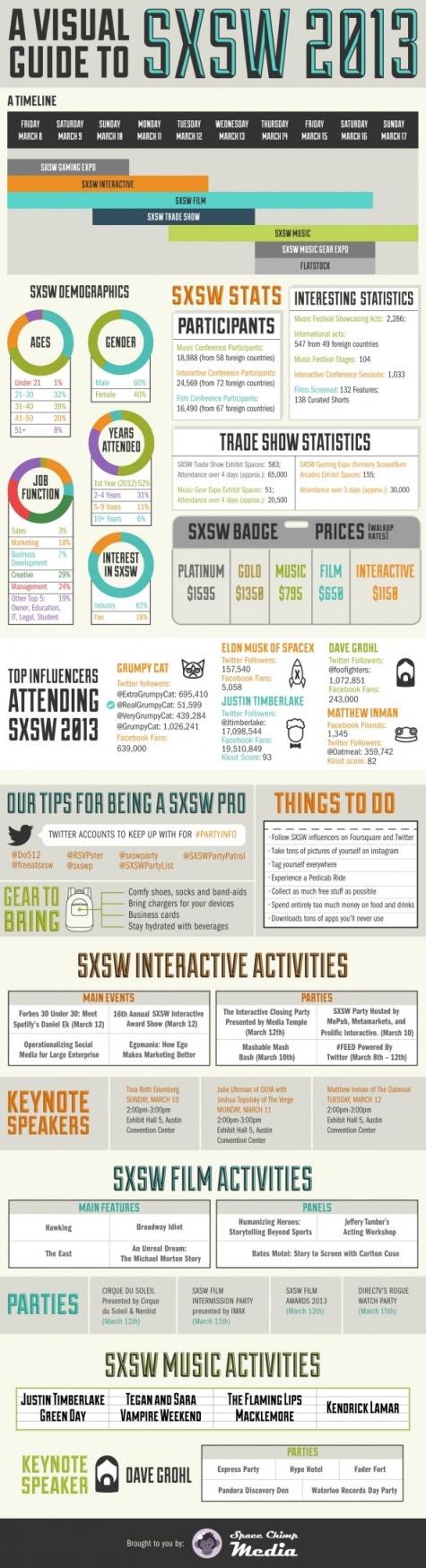 SWSX Infographic
