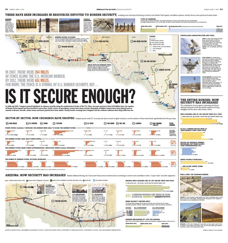 Arizona Republic - Immigration Reform