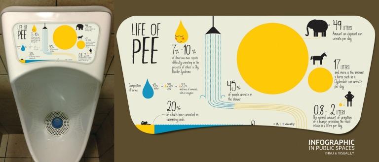 life-of-pee
