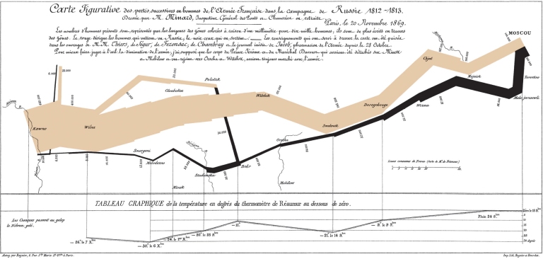 Charles Minard's Flow Map of Napoleon's Russian Campaign of 1812