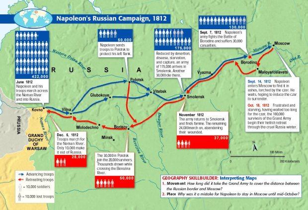 Polotsk, Smolensk and on to Borodino
