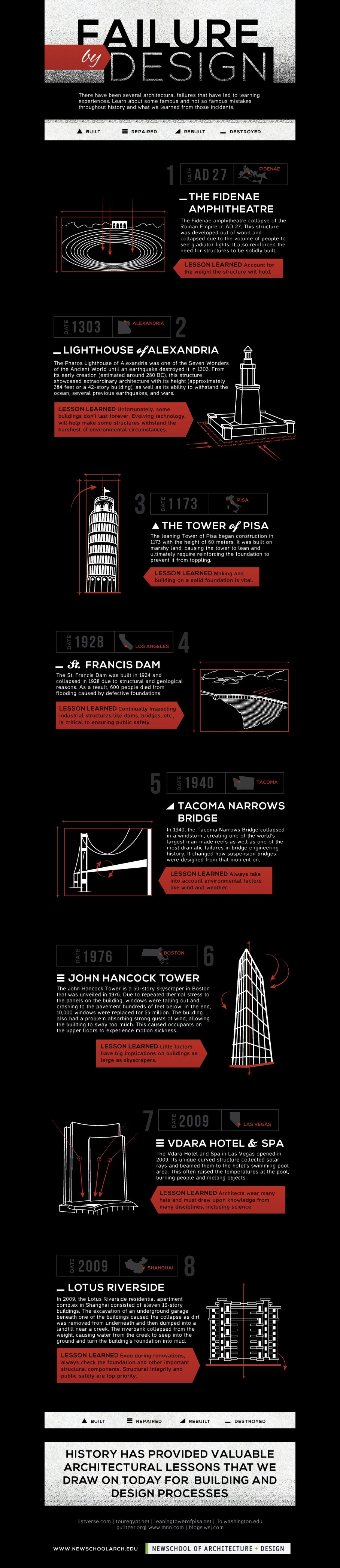 Infographic failure by design famous architectural for Architecture fail