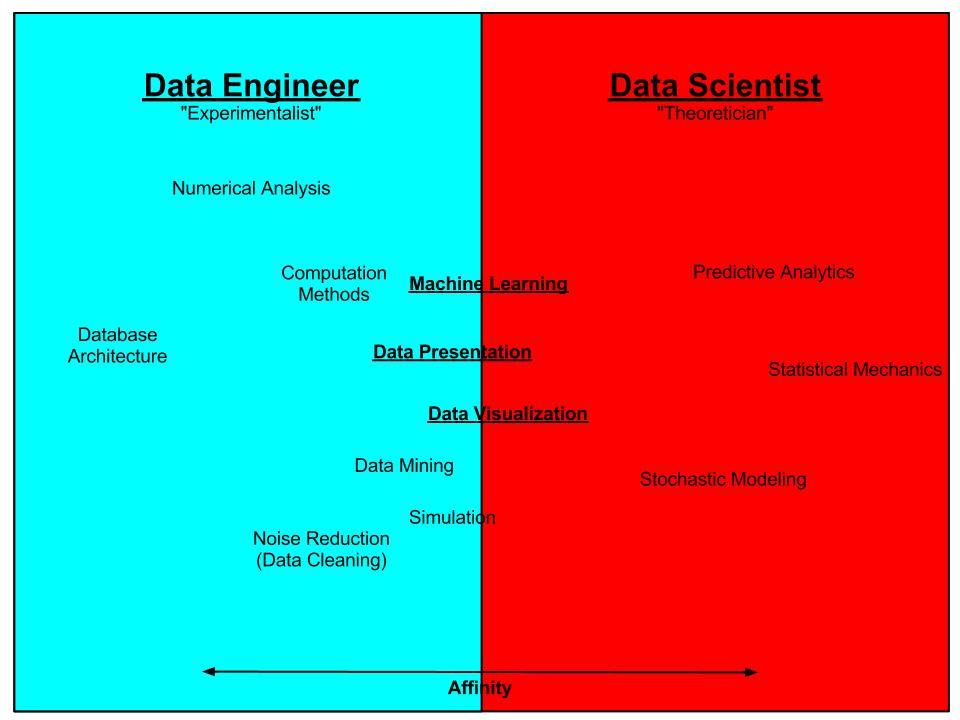 Data Scientist vs_ Engineer
