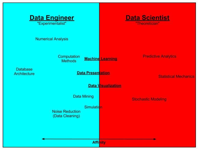 Data Scientist vs_ Engineer
