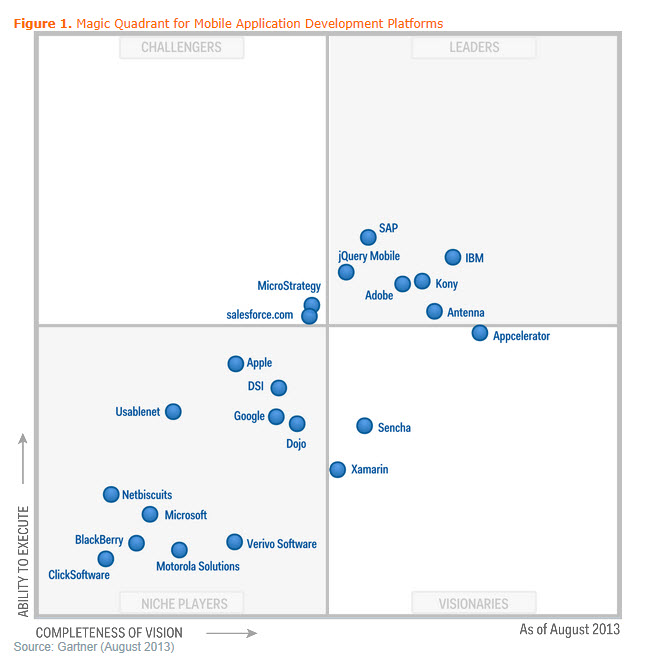 Gartner Mobile Magic Quadrant