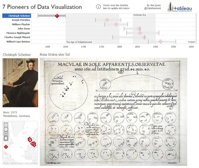 7 Pioneers of Data Visualization