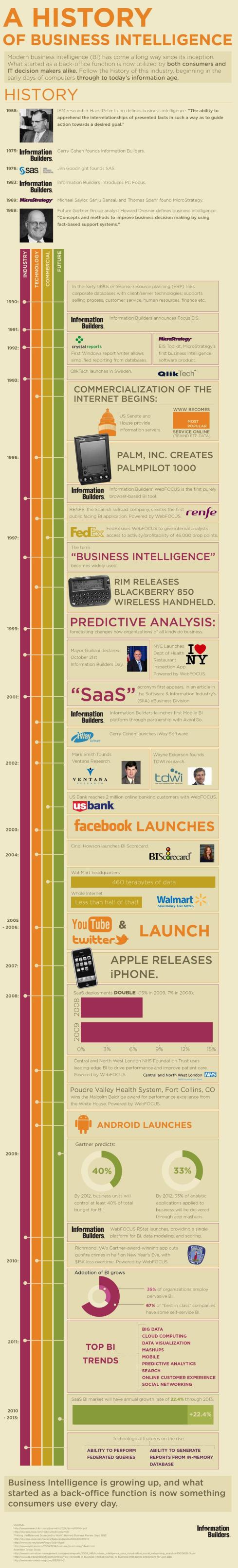 A History of Business Intelligence