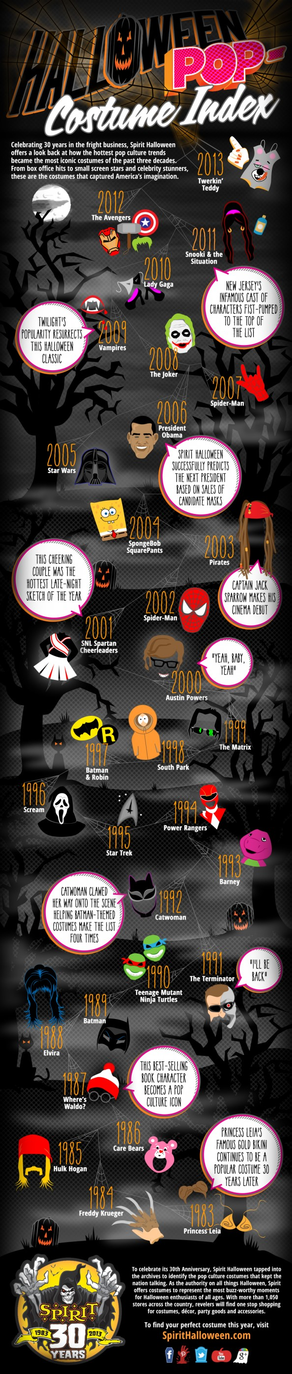 Halloween Pop-Costume Index