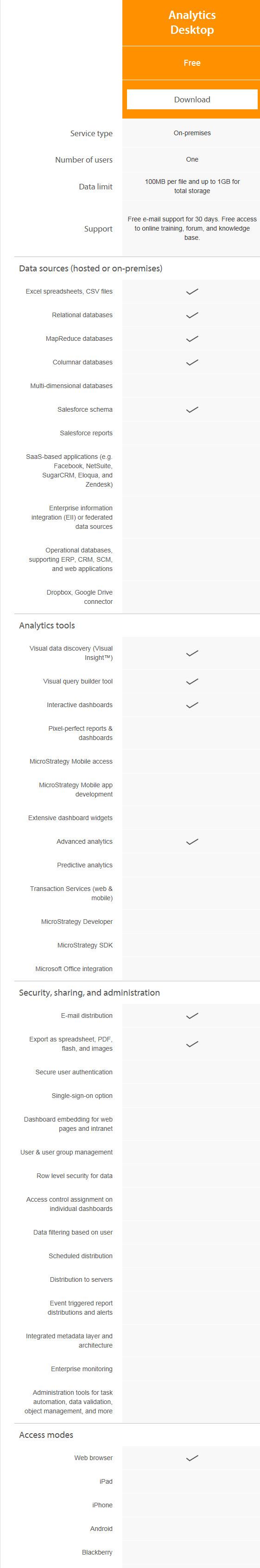 MicroStrategy Analytics Desktop Features