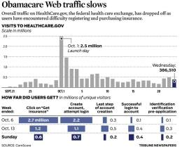 ObamaCare Web Site Traffic