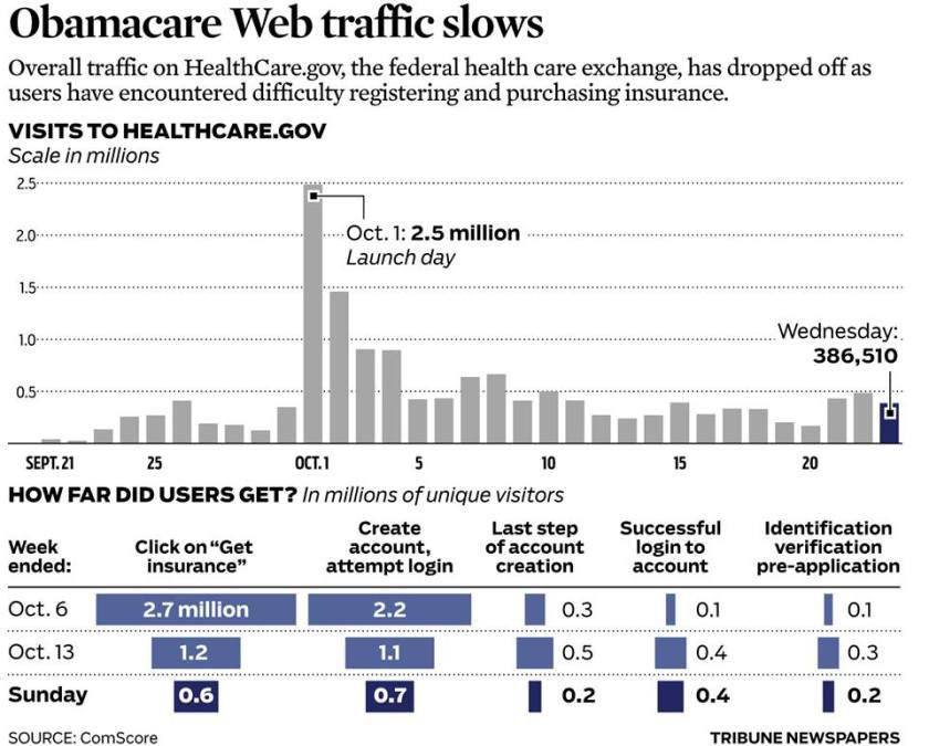 ObamaCare Web Site Traffic