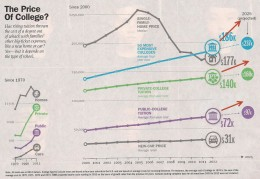 Time - The Price Of College Graph - Revised