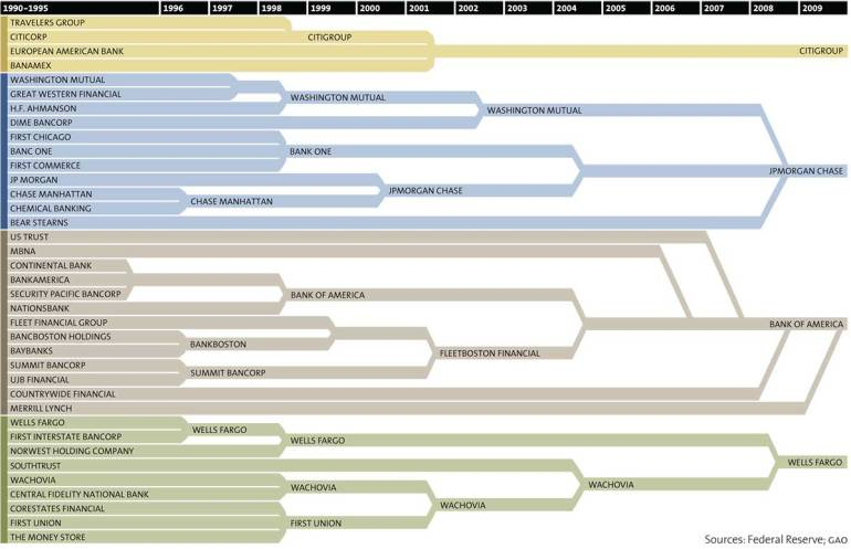 bank consolidation