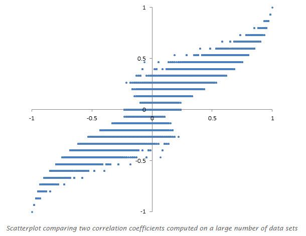 Scatterplot - Measuring Metrics