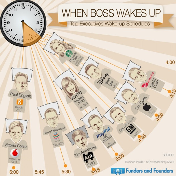 top-executives-wakeup-schedule_528b8913cd7f5_w1500