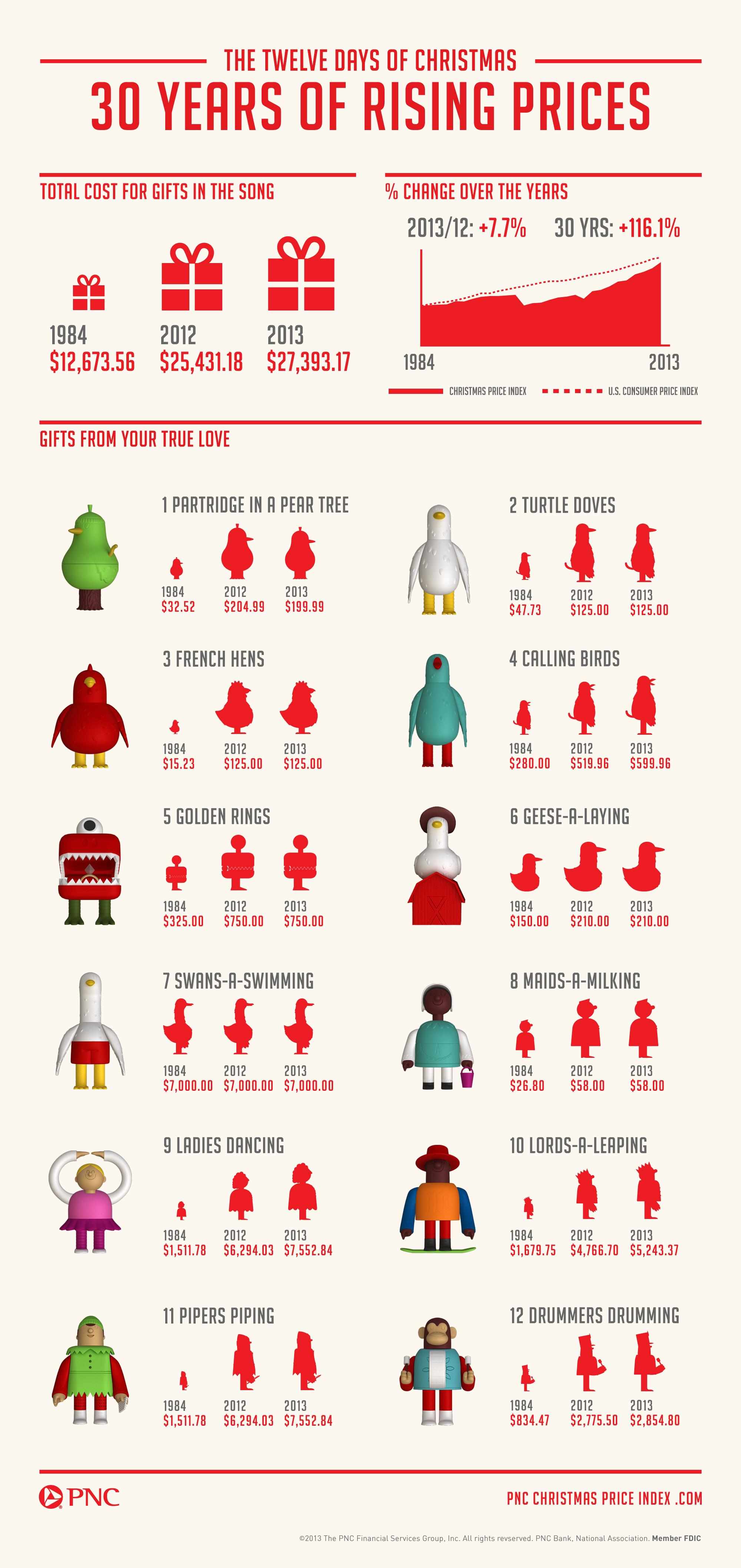 Christmas – Michael Sandberg\'s Data Visualization Blog