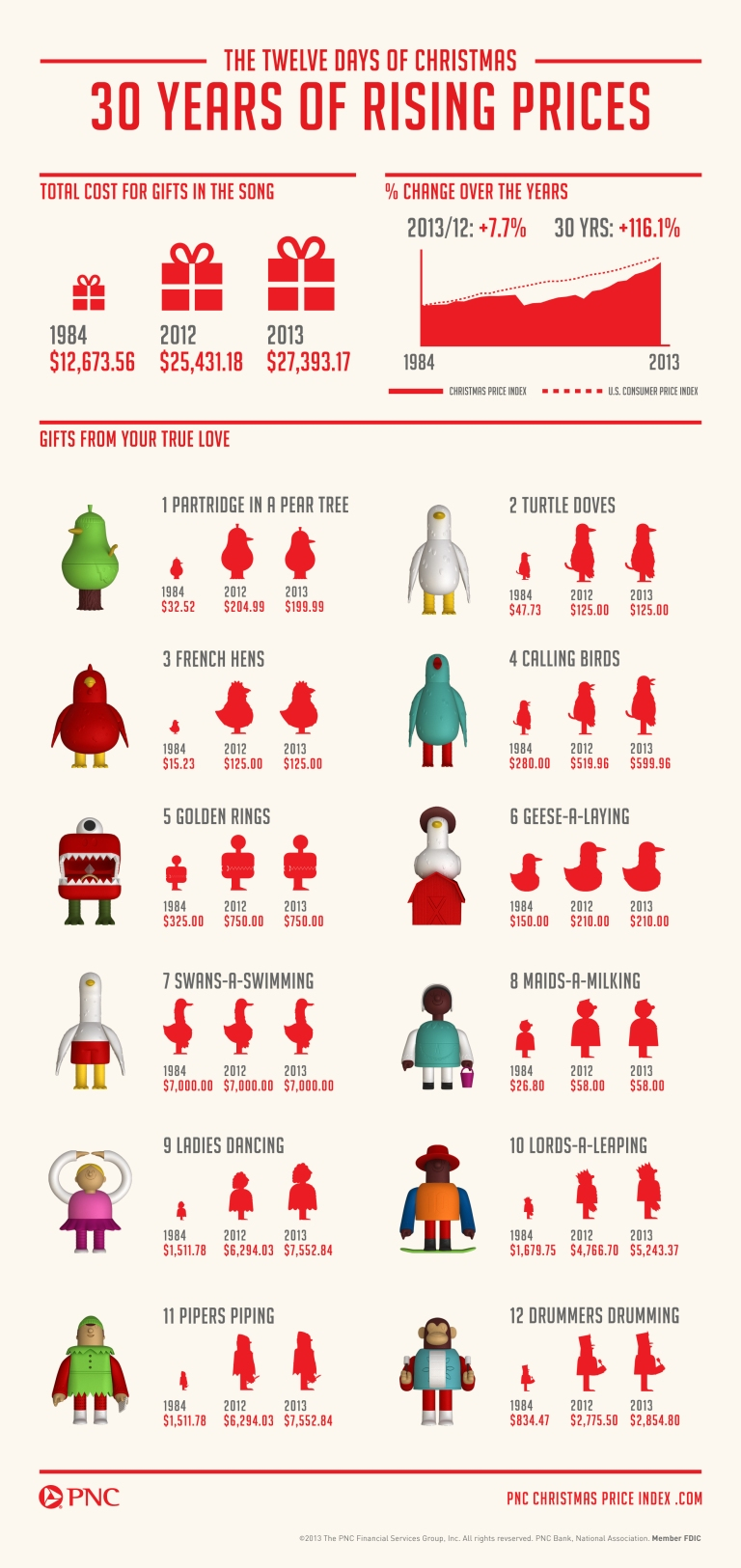 12-Days-of-Christmas-Infographic
