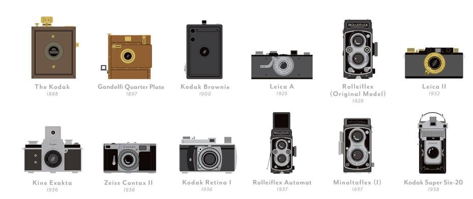 Cameras - Close Up