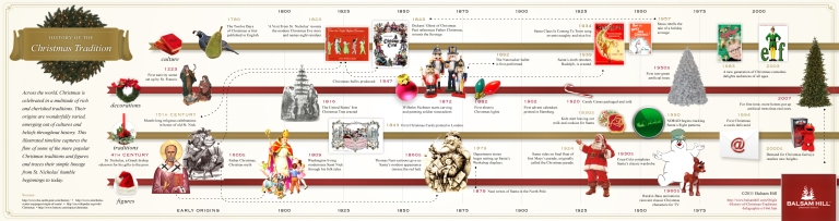 History of Christmas Traditions