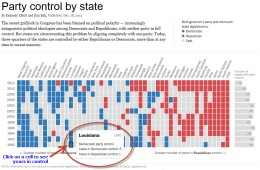 Party Control by State