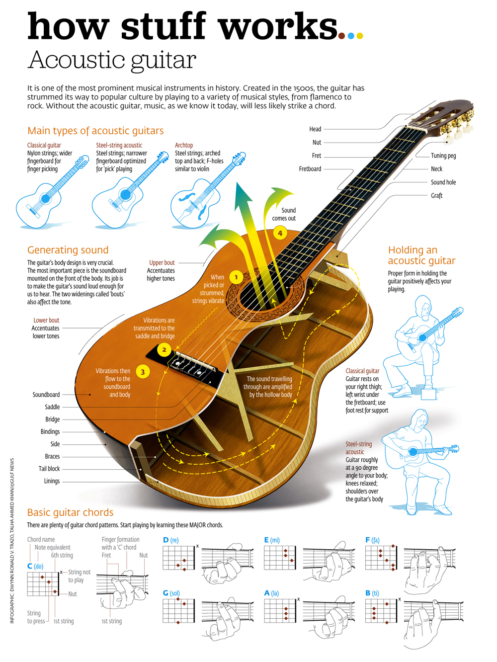 infographic how stuff works the acoustic guitar michael sandberg 39 s data visualization blog. Black Bedroom Furniture Sets. Home Design Ideas