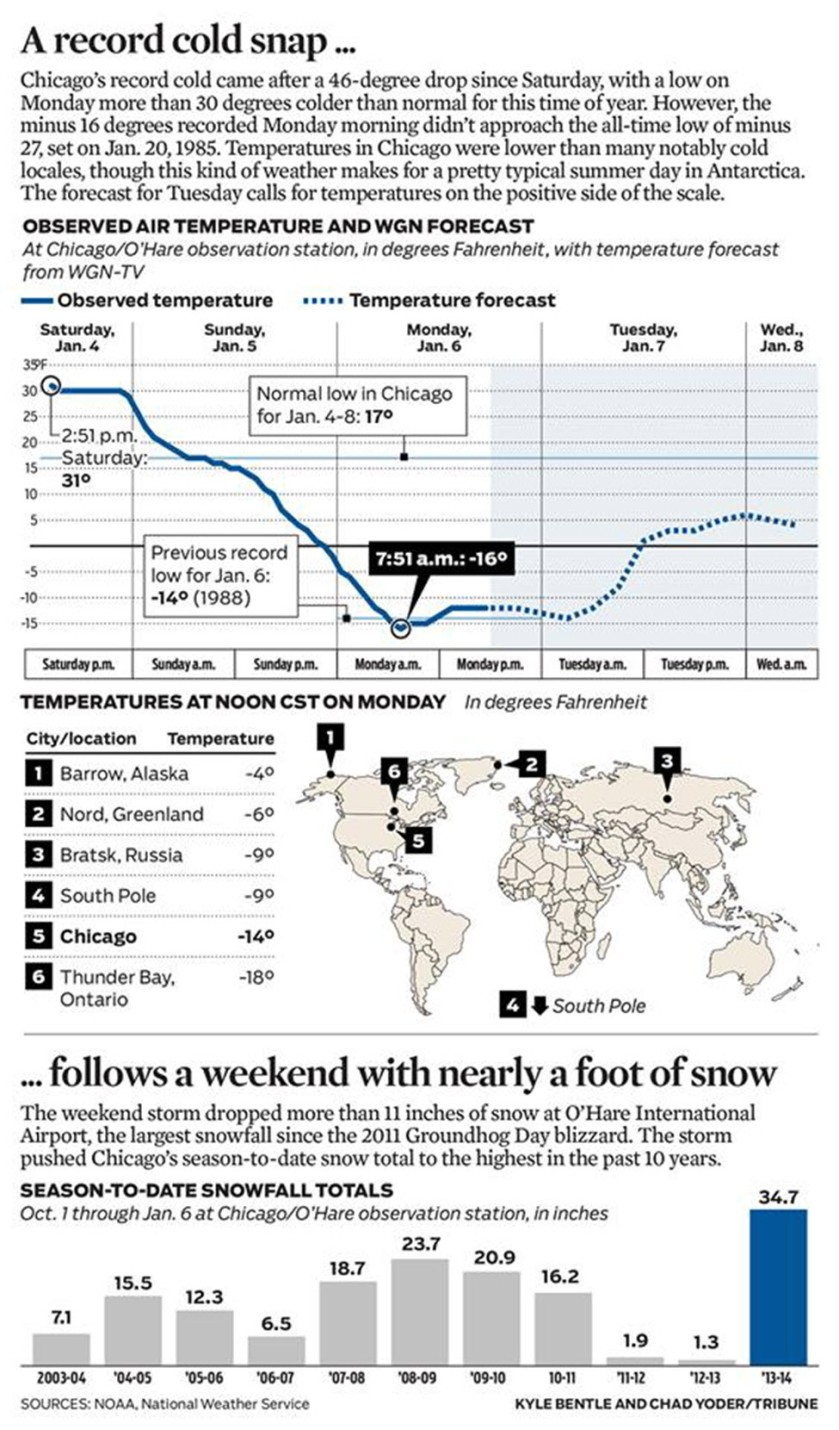 Chicago Cold Infographic