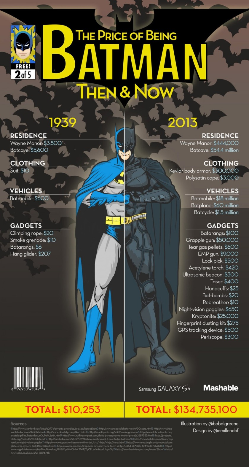 How Much Does It Cost to be Batman?