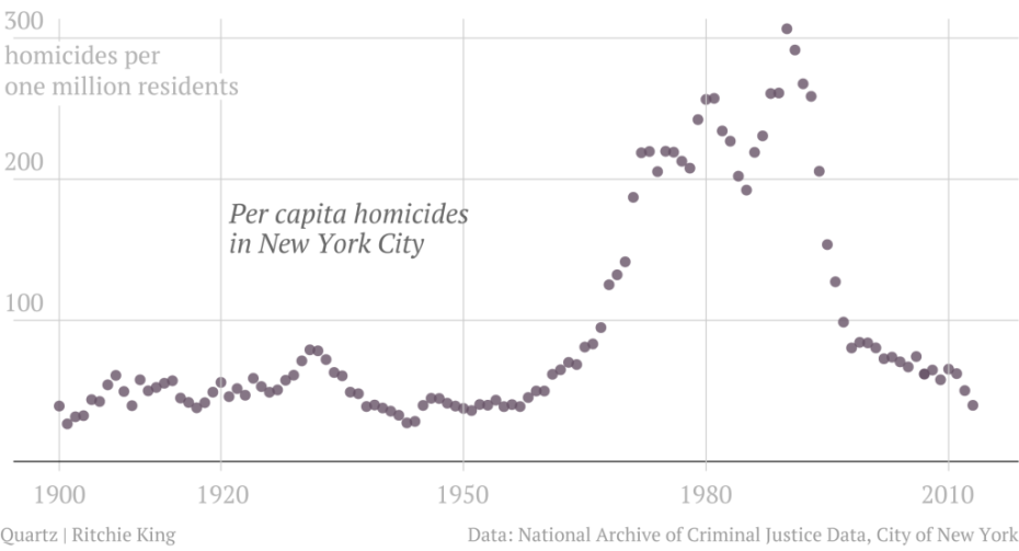 NYC Murder Rates Scatter Plot