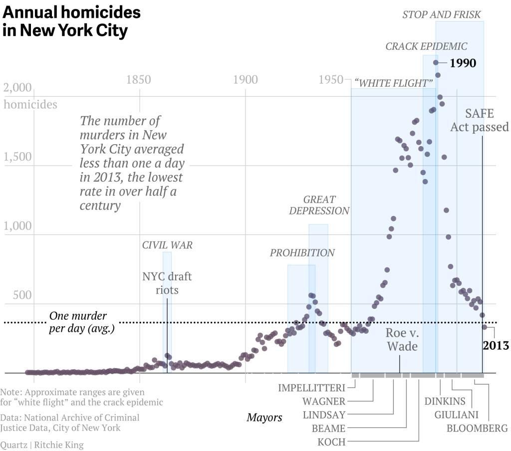 Dataviz 217 Years Of Homicide In New York City Michael
