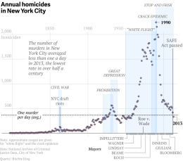 NYC Murder Rates