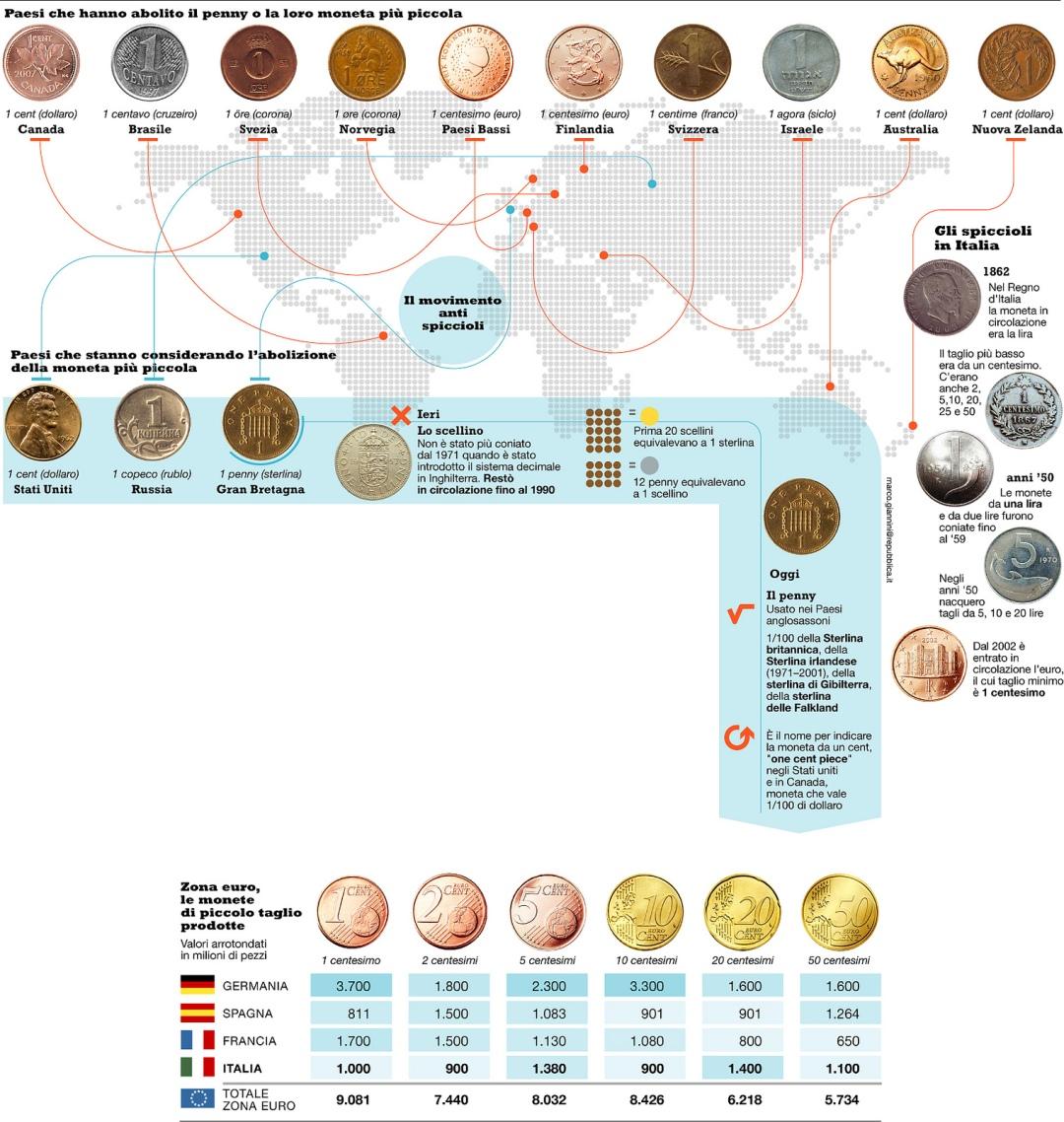 Retired World Coins