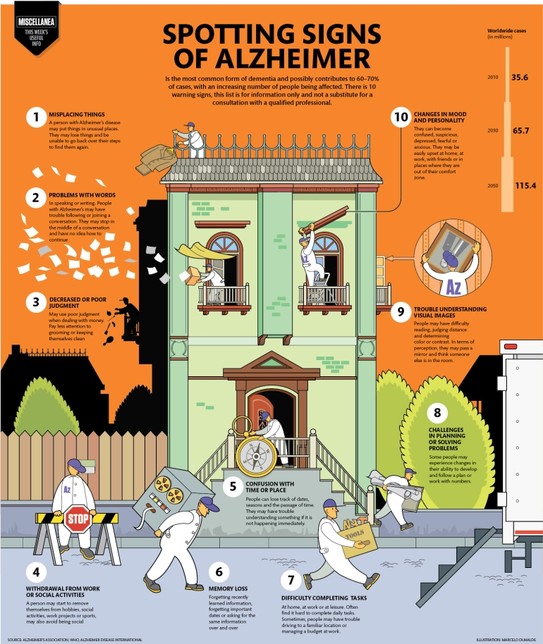 Spotting Signs of Alzheimer