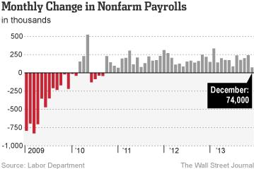 WSJ - Monthly Change in Nonfarm Payrolls