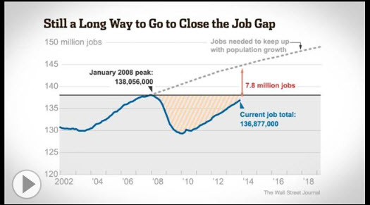 WSJ - Still A Long Way to Close The Job Gap