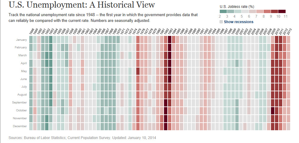 WSJ - U.S. Unemployment - A Historical Perspective