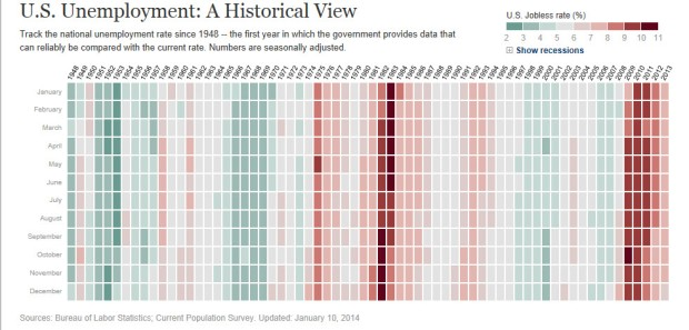 WSJ - U.S. Unemployment - A Historical Perspective