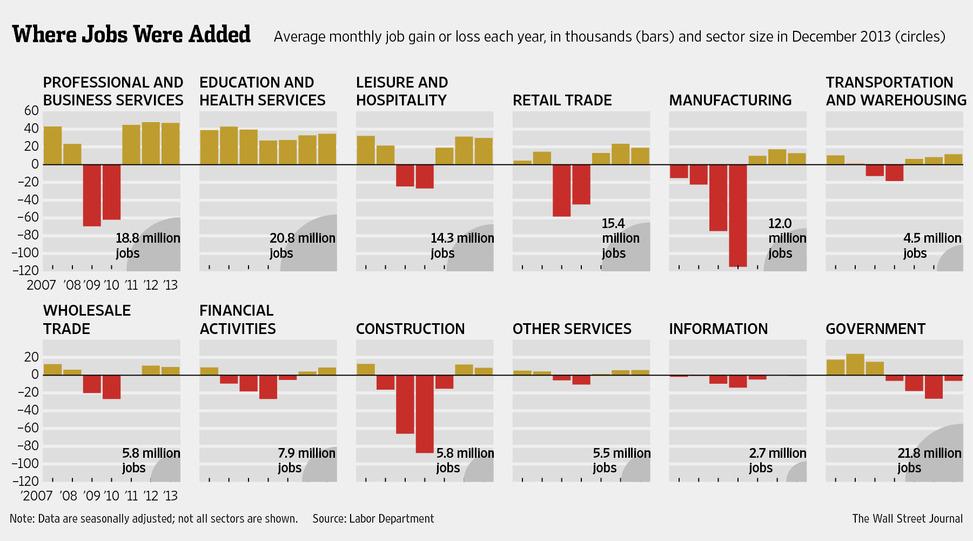 WSJ - Where Jobs Were Added