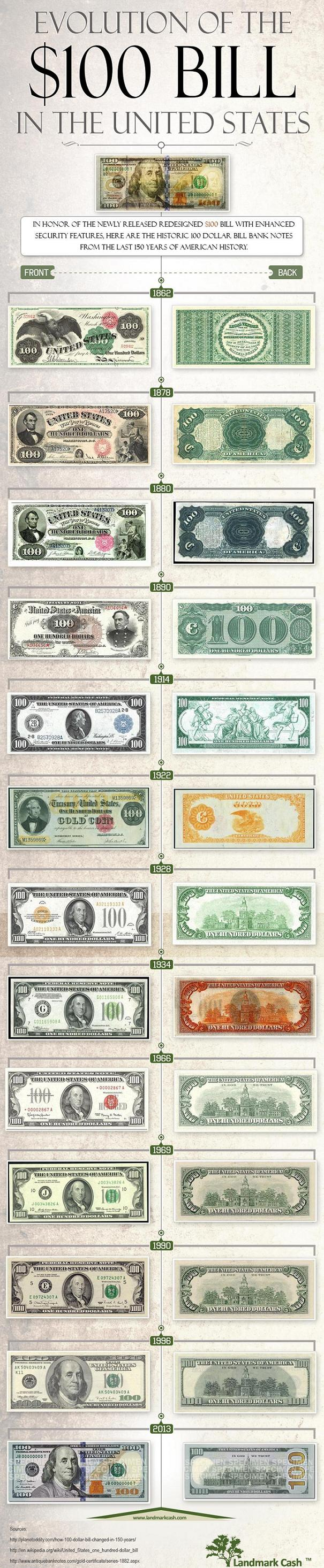 evolution-of-the-100-dollar-bill-in-the-united-states_5277c6a58e4b8