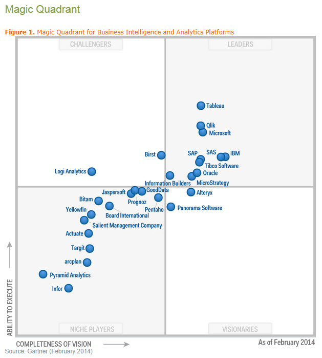 Gartner Magic Quadrant BI 2014