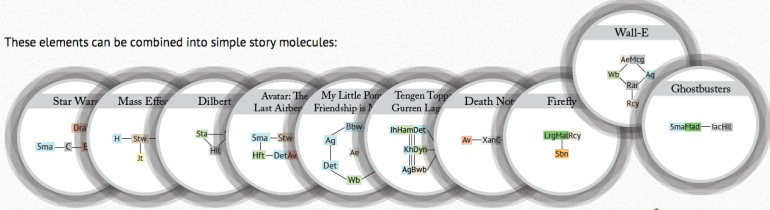 Inline-2-sm-periodic-table-of-storytelling