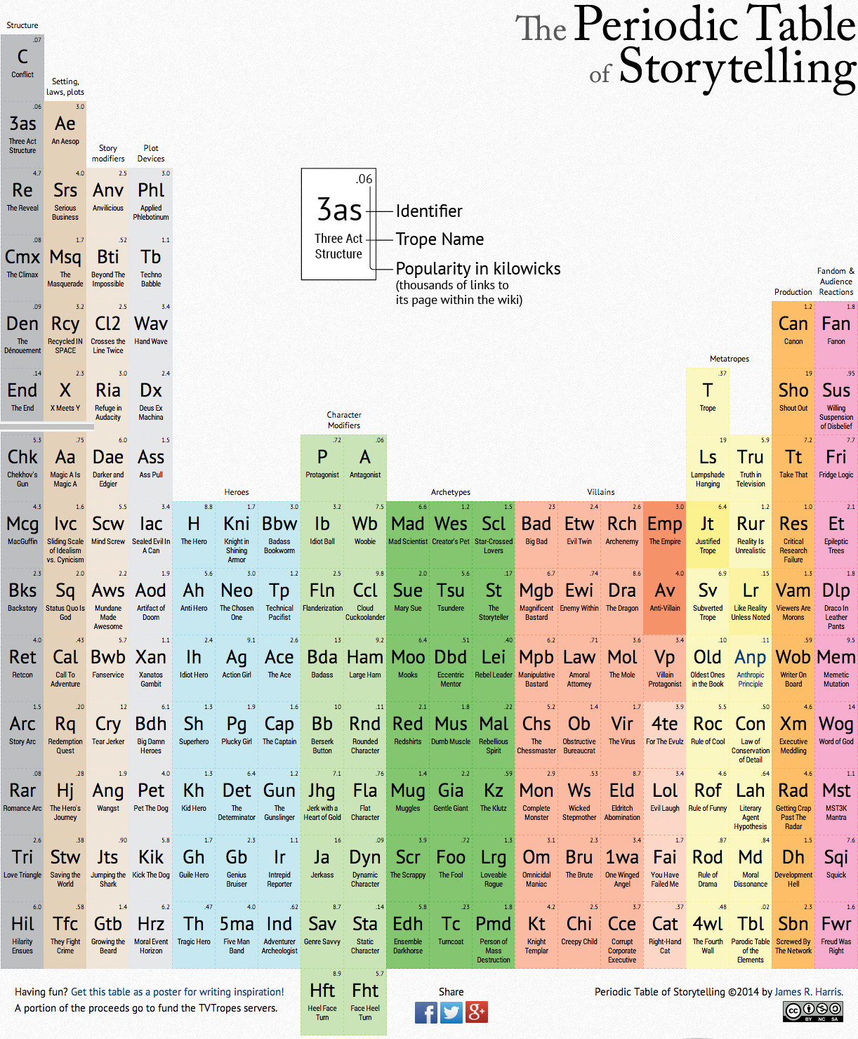 Infographic a periodic table of storytelling tropes michael periodic table of storytelling gamestrikefo Image collections