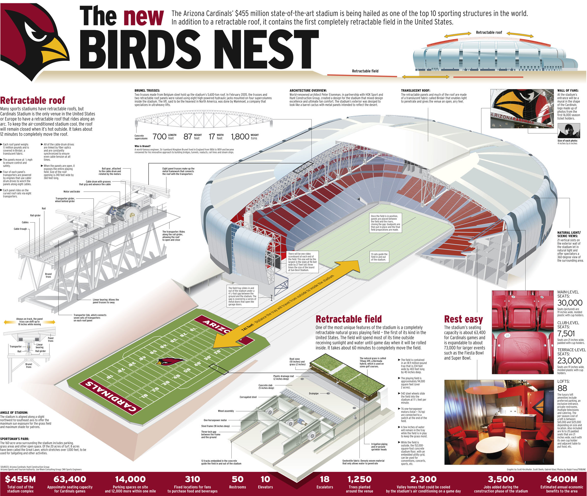 Infographic The University Of Phoenix Stadium (Arizona Cardinals U2013 The Birds Nest) U2013 Michael ...