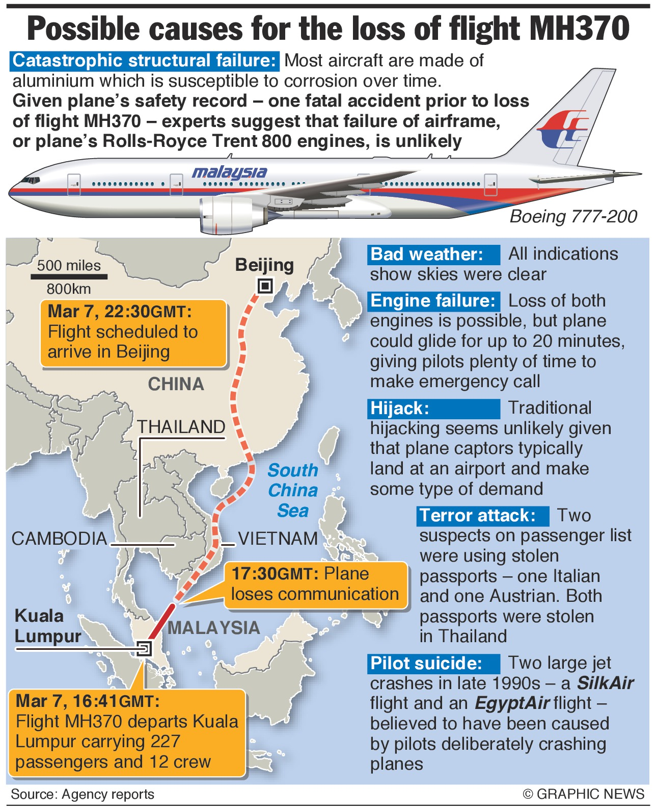 Malaysia: Infographics Related To Malaysia Airlines Flight MH370
