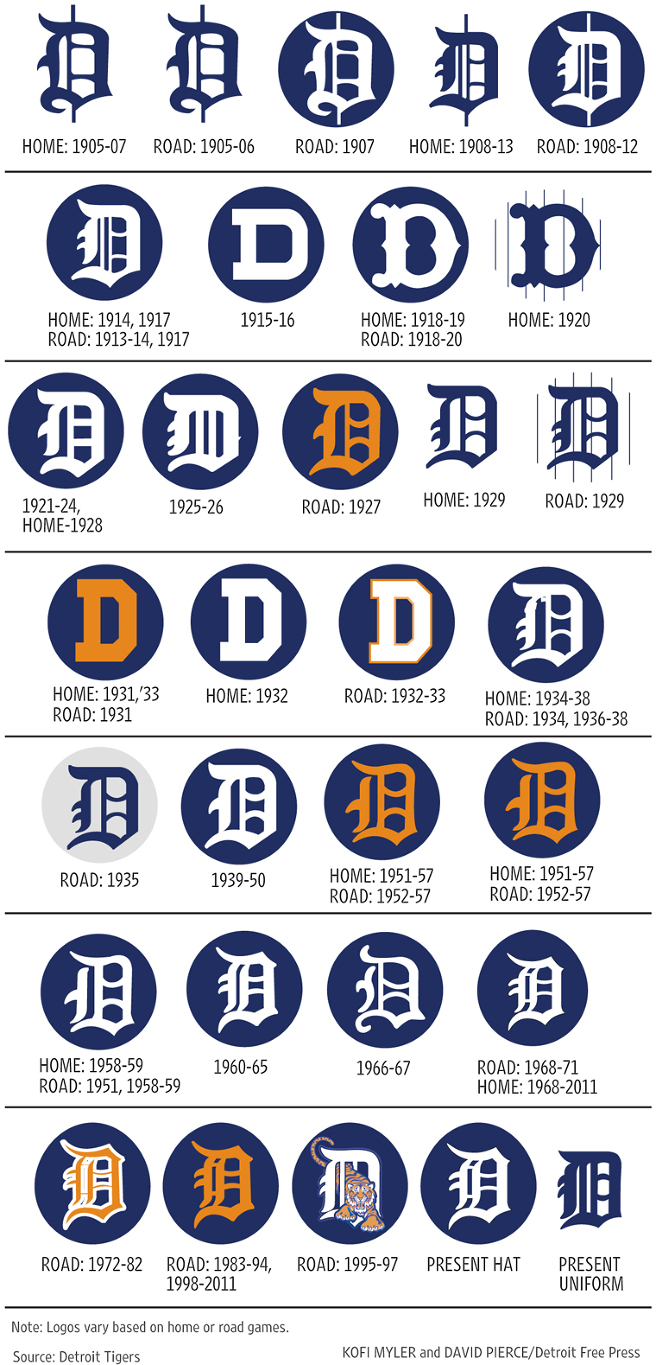 History of the Detroit Tigers Logo