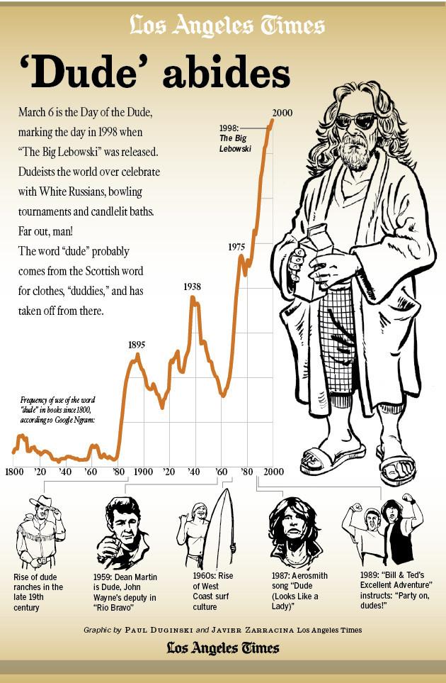 LA Dude Infographic