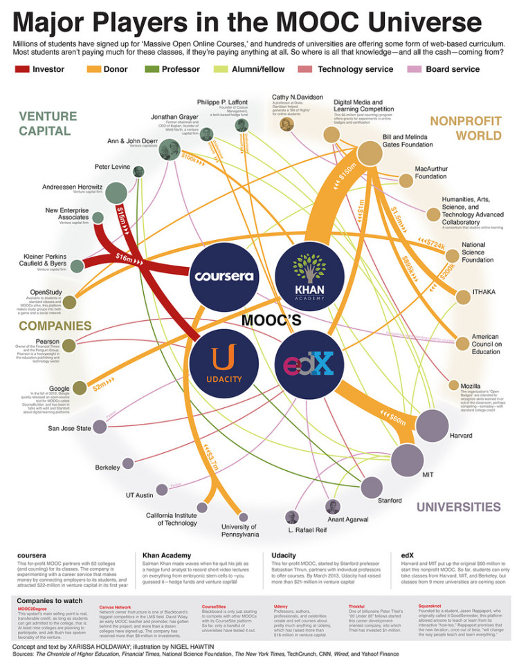 Major Players in the MOOC Universe