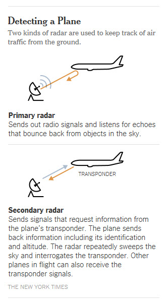 NYT - Detecting a Plane